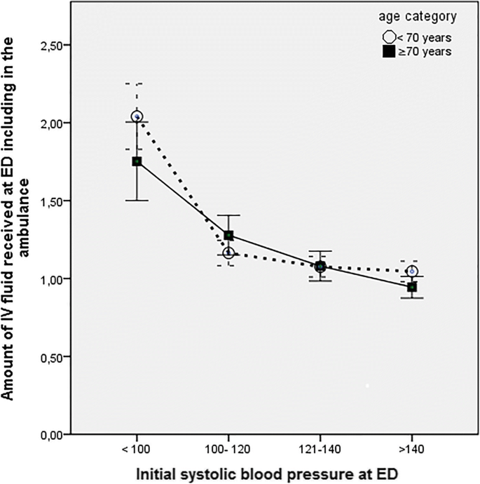 The association between intravenous fluid resuscitation and