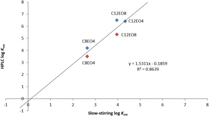 A comparison of log K ow ( n -octanol–water partition