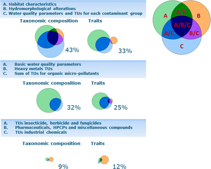Future water quality monitoring: improving the balance
