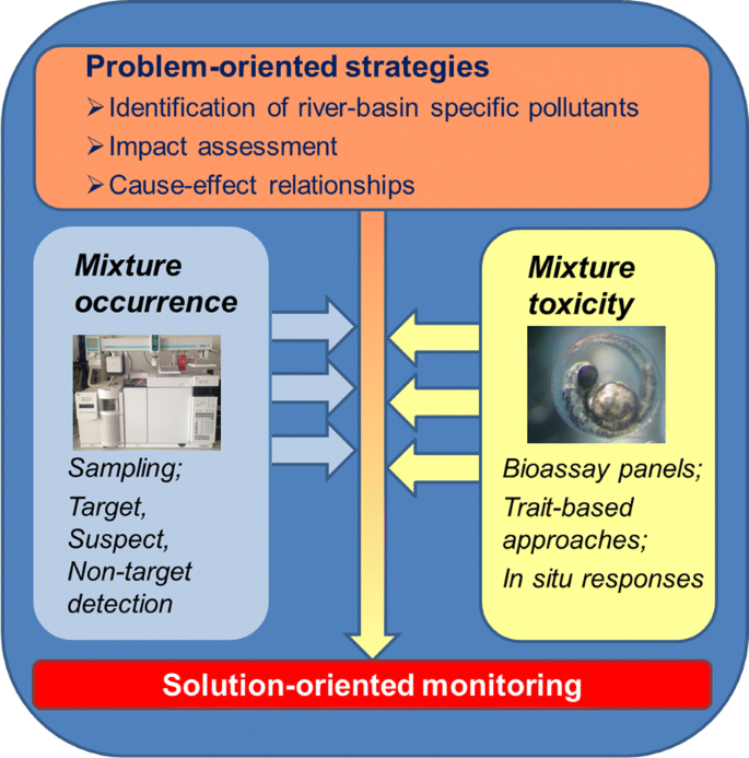 Future water quality monitoring: improving the balance between