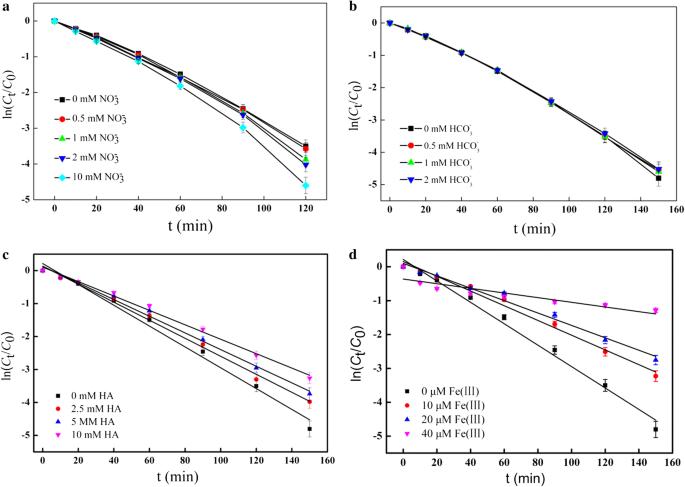 Kinetic and mechanistic study of sulfadimidine