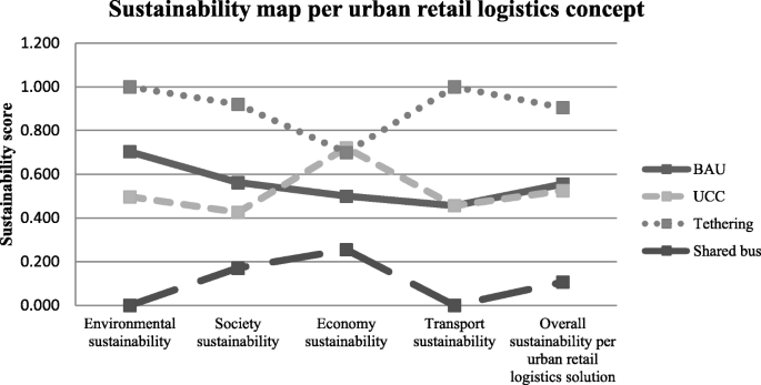 Sustainability assessment of retail logistics solutions using