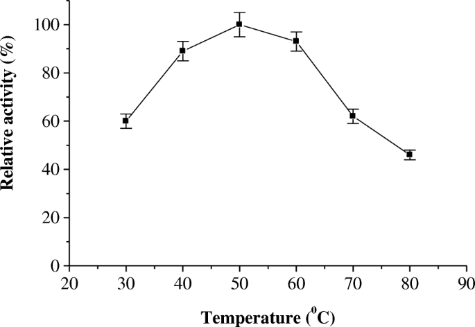 Purification and characterization of cysteine protease from miswak