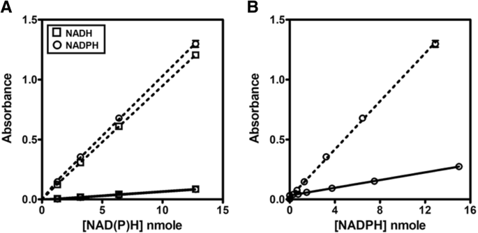 Application of WST-8 based colorimetric NAD(P)H detection