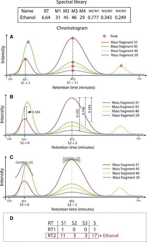 Identifying and quantifying metabolites by scoring peaks of