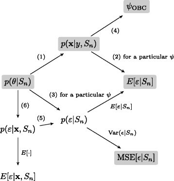 MCMC implementation of the optimal Bayesian classifier for non