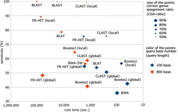 CLAST: CUDA implemented large-scale alignment search tool