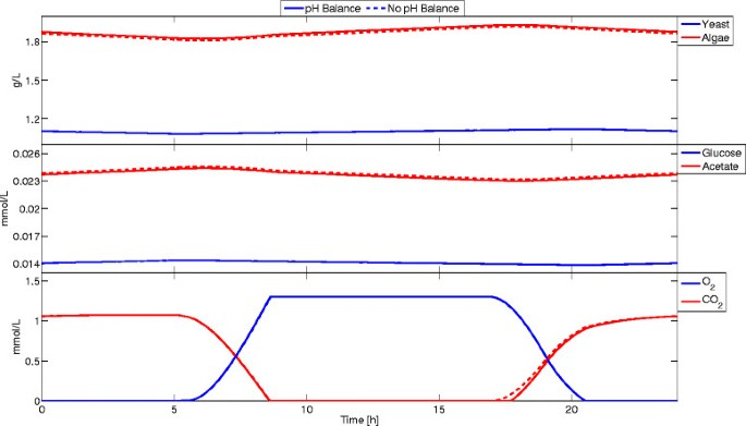 DFBAlab: a fast and reliable MATLAB code for dynamic flux balance