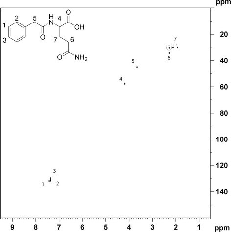 Identification of metabolites from 2D 1 H- 13 C HSQC NMR