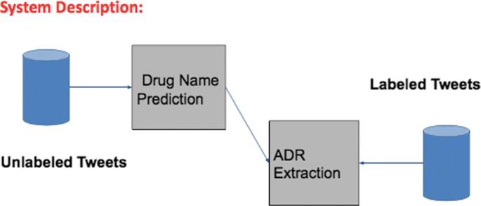 Semi-Supervised Recurrent Neural Network for Adverse Drug