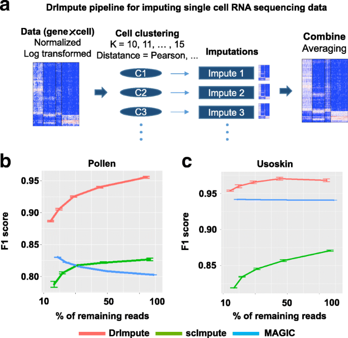 DrImpute: imputing dropout events in single cell RNA sequencing data