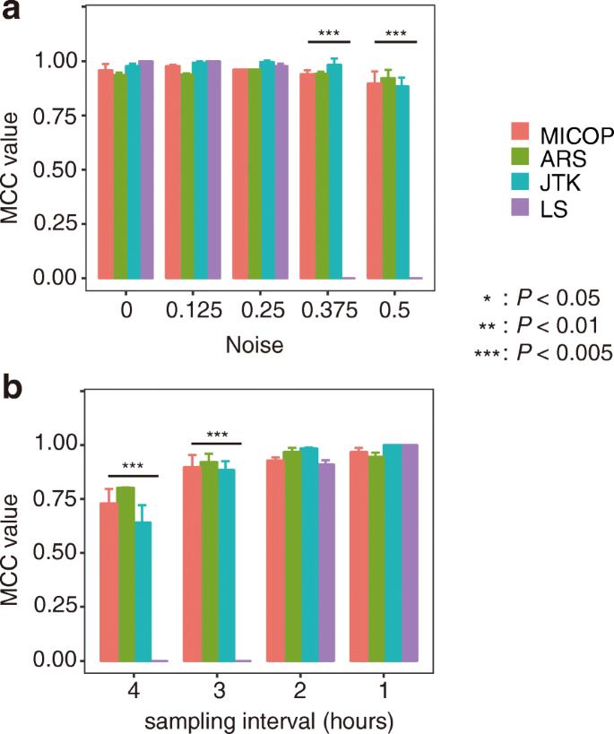 MICOP: Maximal information coefficient-based oscillation prediction