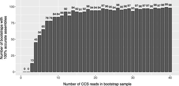 Clustering of circular consensus sequences: accurate error