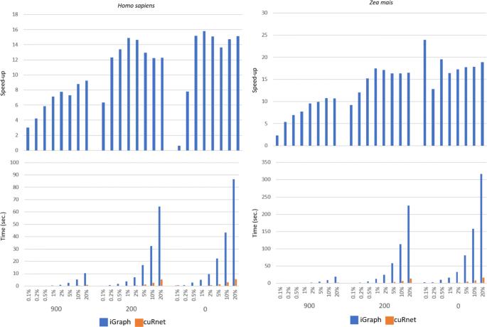 cuRnet: an R package for graph traversing on GPU | BMC