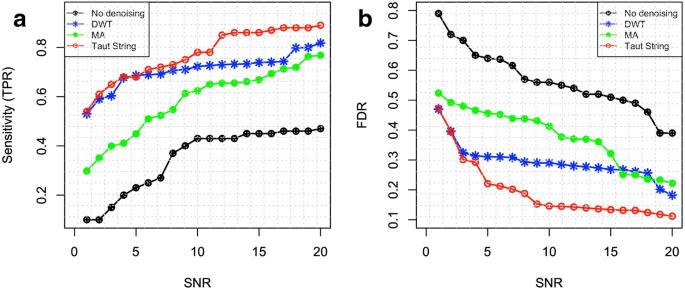 Noise cancellation using total variation for copy number variation