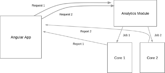 A new cross-platform architecture for epi-info software