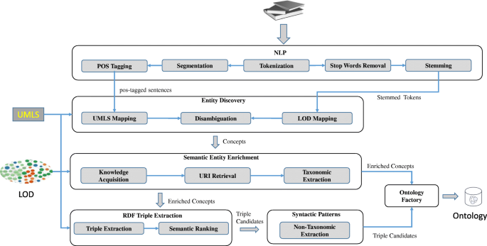 Linked open data-based framework for automatic biomedical ontology
