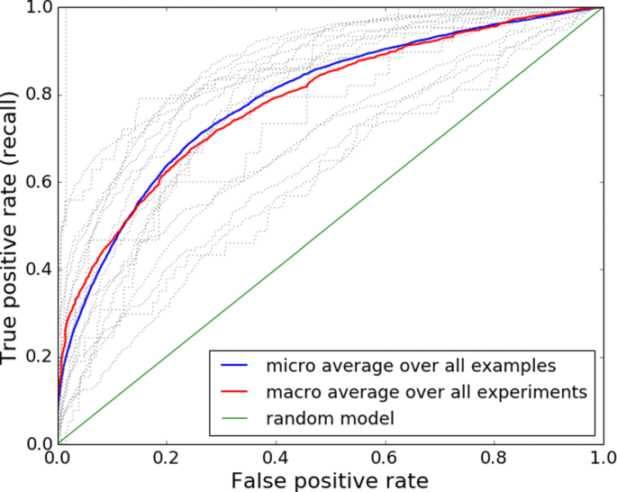 Machine Learning for detection of viral sequences in human