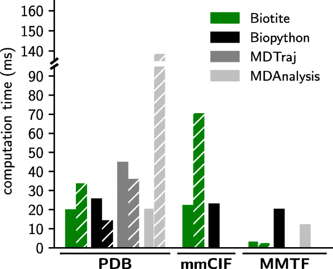 Biotite: a unifying open source computational biology