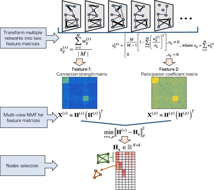 Feature related multi-view nonnegative matrix factorization