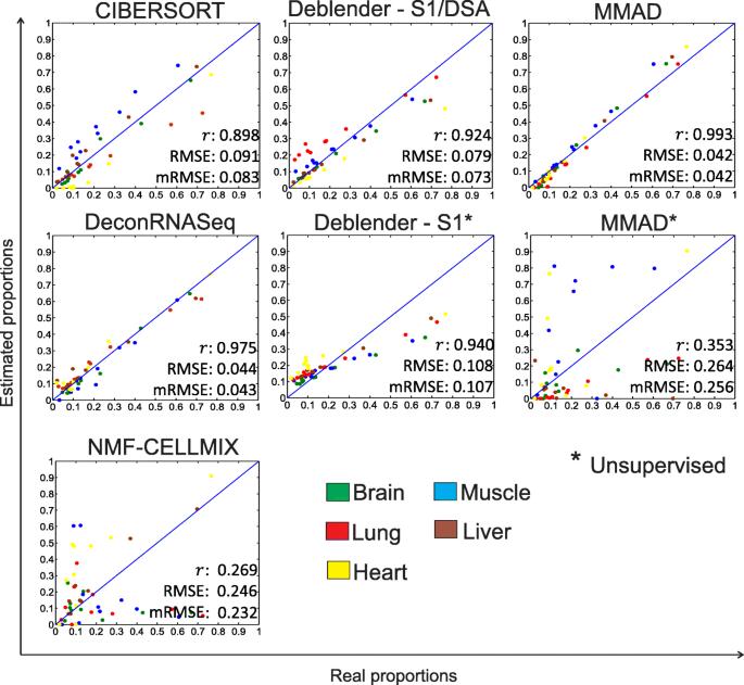 Deblender: a semi−/unsupervised multi-operational computational
