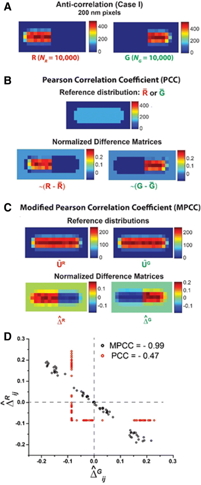 Modified Pearson correlation coefficient for two-color