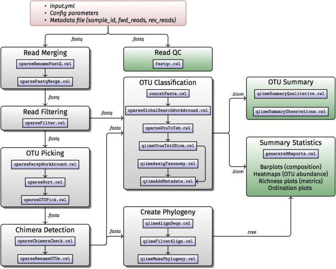 Developing reproducible bioinformatics analysis workflows