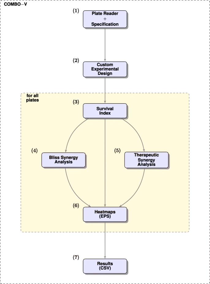 COMBImage: a modular parallel processing framework for