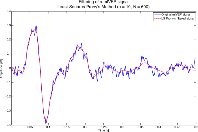 Coding Prony's method in MATLAB and applying it to