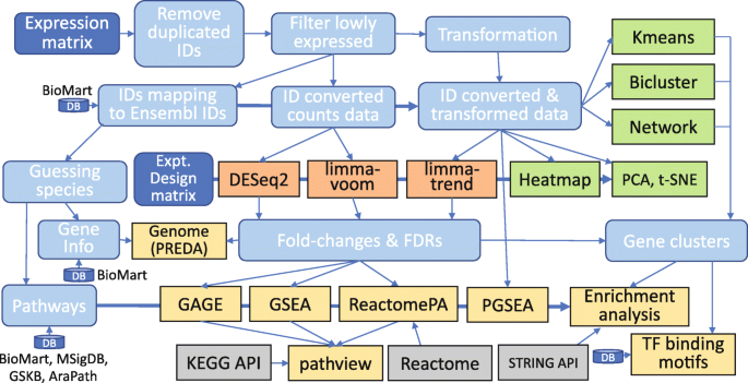 iDEP: an integrated web application for differential expression and