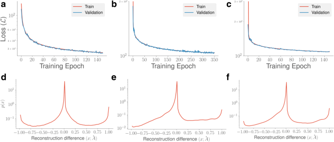 Deep clustering of protein folding simulations | BMC