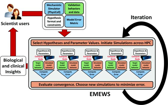 High-throughput cancer hypothesis testing with an integrated