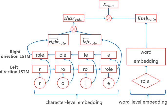 Bidirectional long short-term memory with CRF for detecting