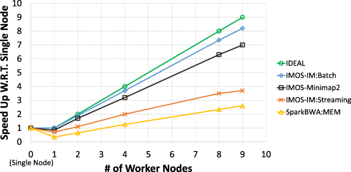 IMOS: improved Meta-aligner and Minimap2 On Spark | BMC
