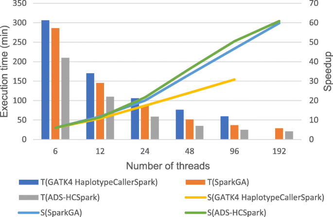 ADS-HCSpark: A scalable HaplotypeCaller leveraging adaptive data