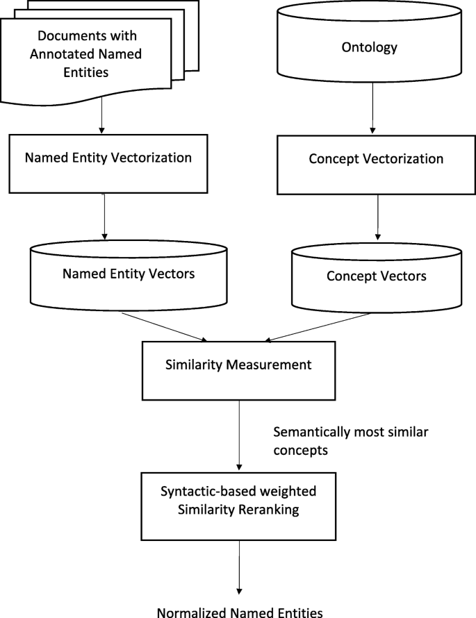 Linking entities through an ontology using word embeddings
