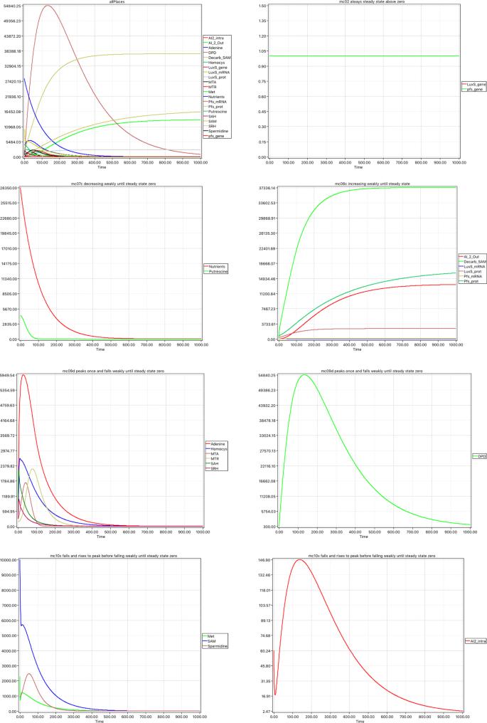 Spatial quorum sensing modelling using coloured hybrid Petri nets
