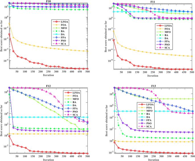 A new fruit fly optimization algorithm enhanced support