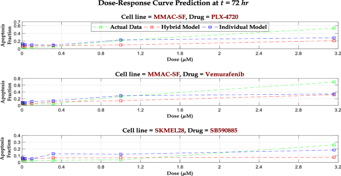 Recursive model for dose-time responses in pharmacological studies