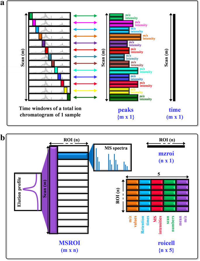 ROIMCR: a powerful analysis strategy for LC-MS metabolomic datasets