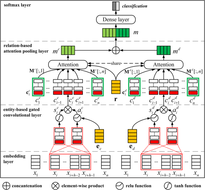 Knowledge-guided convolutional networks for chemical-disease