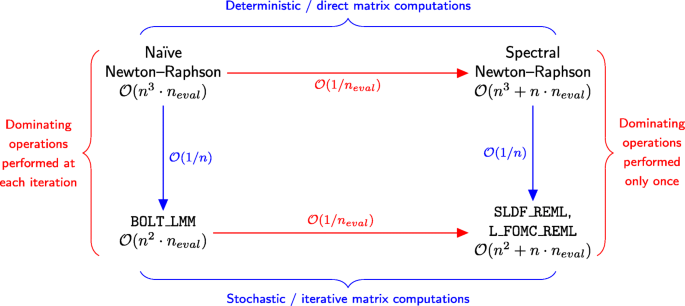 Stochastic Lanczos estimation of genomic variance components for