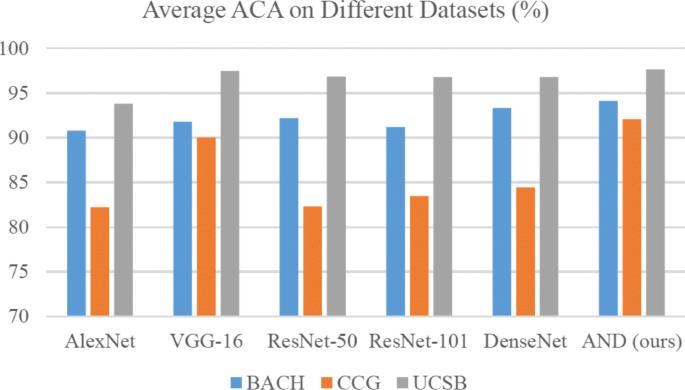Reverse active learning based atrous DenseNet for