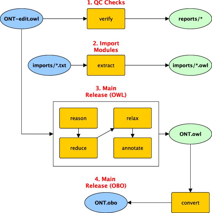 ROBOT: A Tool for Automating Ontology Workflows | BMC Bioinformatics