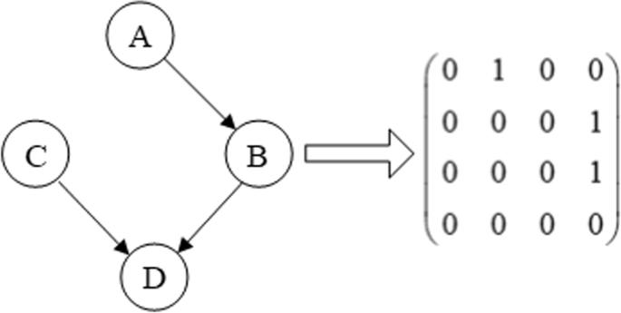 Epi-GTBN: an approach of epistasis mining based on genetic