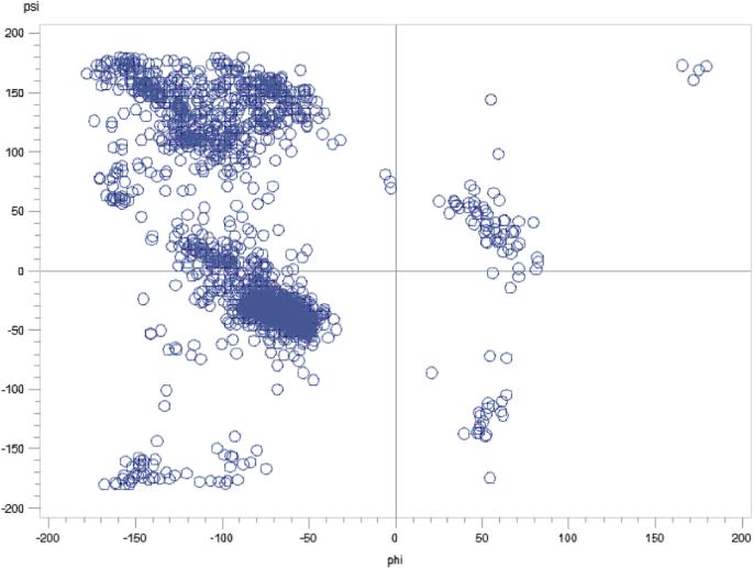 Ridge regression estimated linear probability model predictions of O