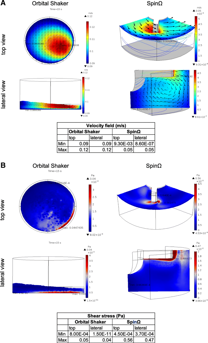 Computational fluid dynamic analysis of physical forces