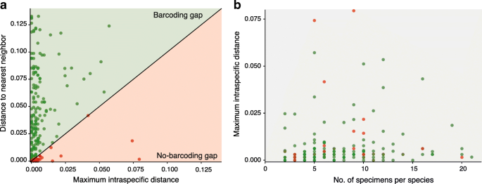 DNA barcoding a unique avifauna: an important tool for