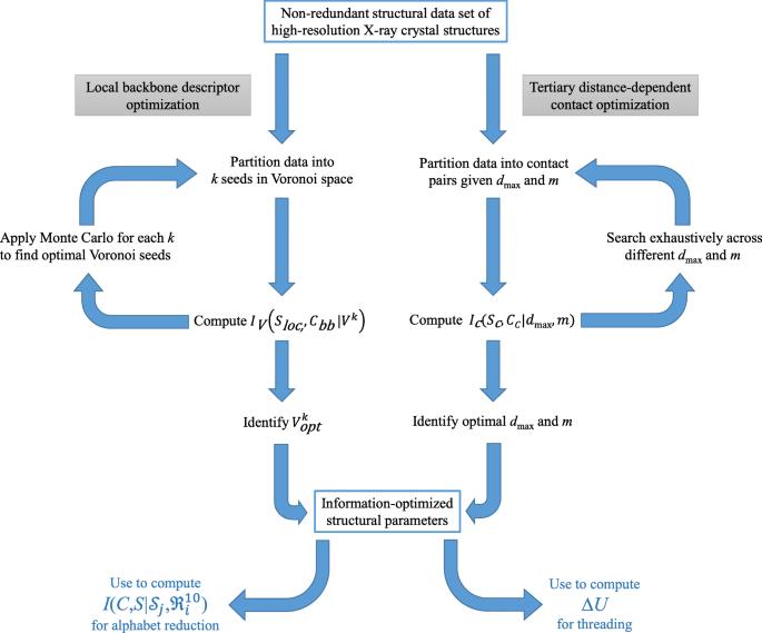 Reduced alphabet of prebiotic amino acids optimally encodes