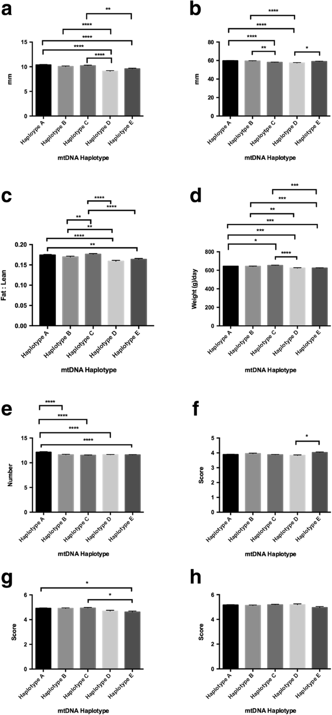 The association of mitochondrial DNA haplotypes and
